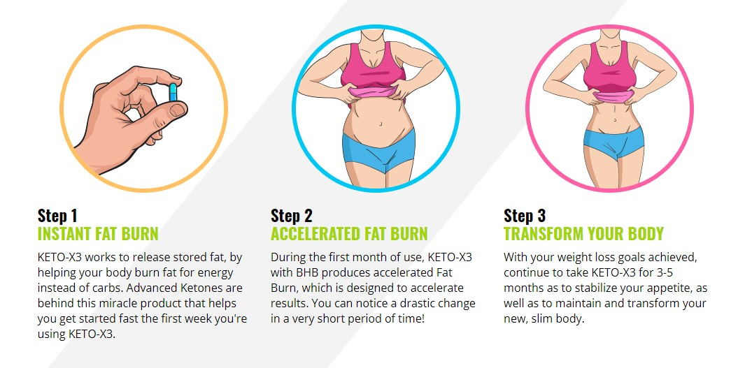 how does keto x3 works